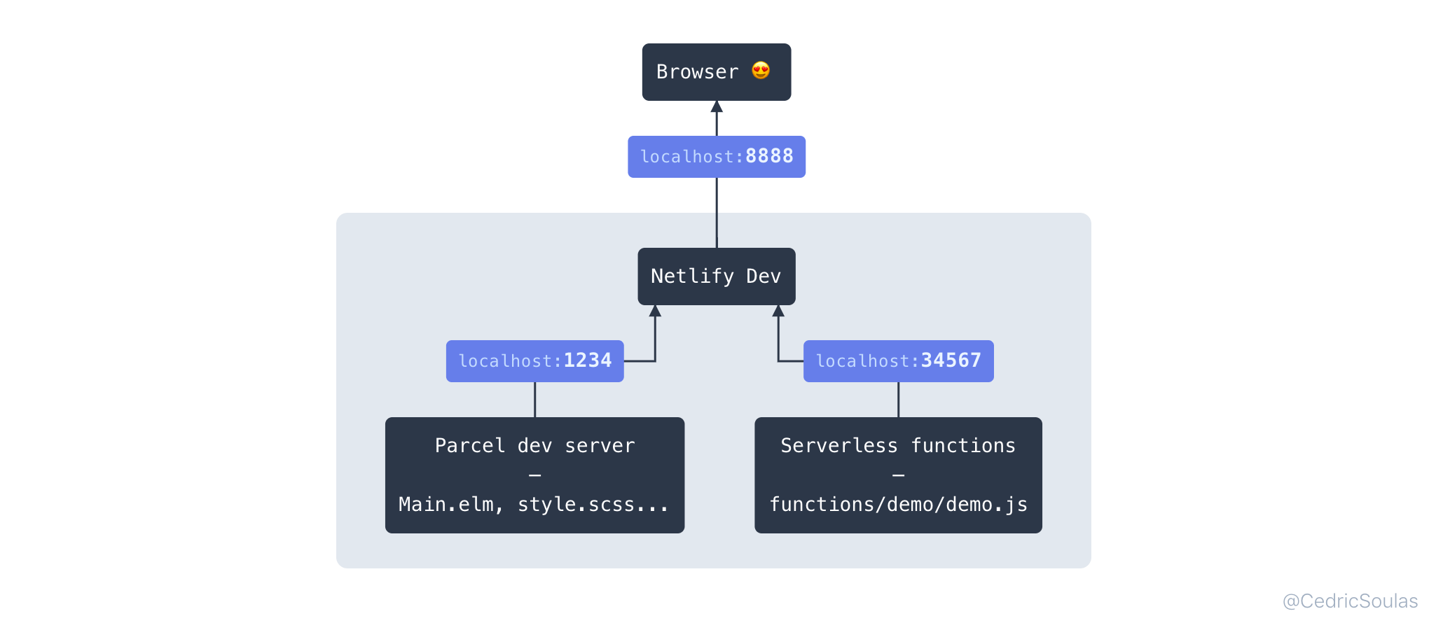 Netlify Dev on top of Parcel and serverless functions
